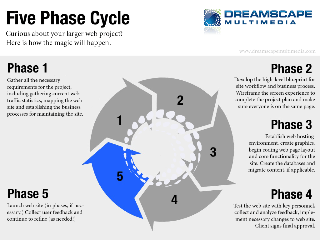 Our Old Web Design Process Dreamscape Multimedia